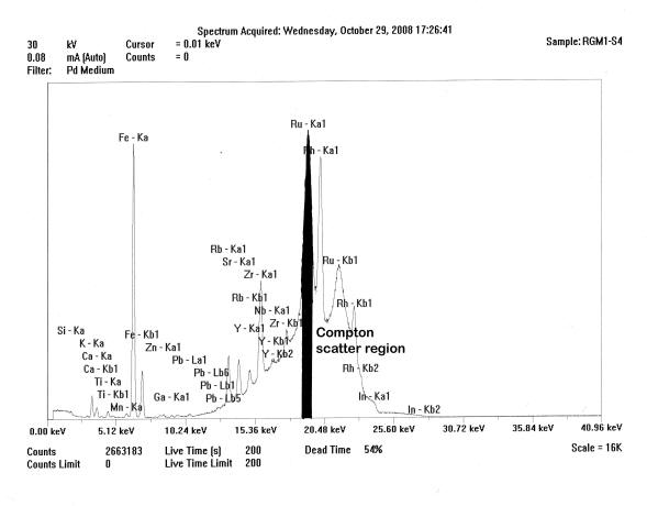 Xrfinstrument spectrum of the thermoscientific quantx mid zb analysis of usgs rgm 1 showing the compton scattered hump and that portion of the region under the ru urtaz Images